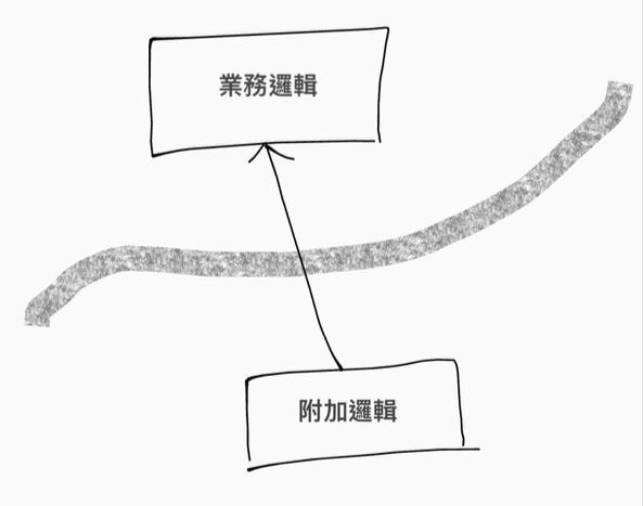 圖三:業務邏輯與不相關的邏輯應該要有邊界隔離彼此