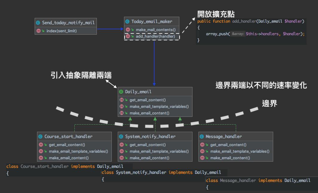 圖五:重構後的程式碼結構,引入抽象隔離業務邏輯與附加邏輯