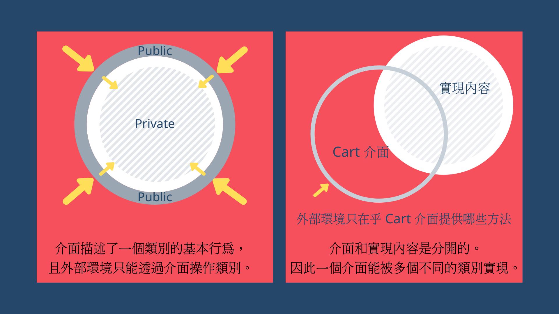 外部環境只能與介面互動,且介面可以與實現內容分離。